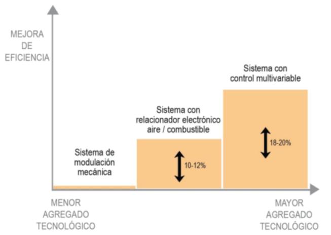 Gráfico que muestra una mejora de eficiencia energética a mayor agregado tecnológico.